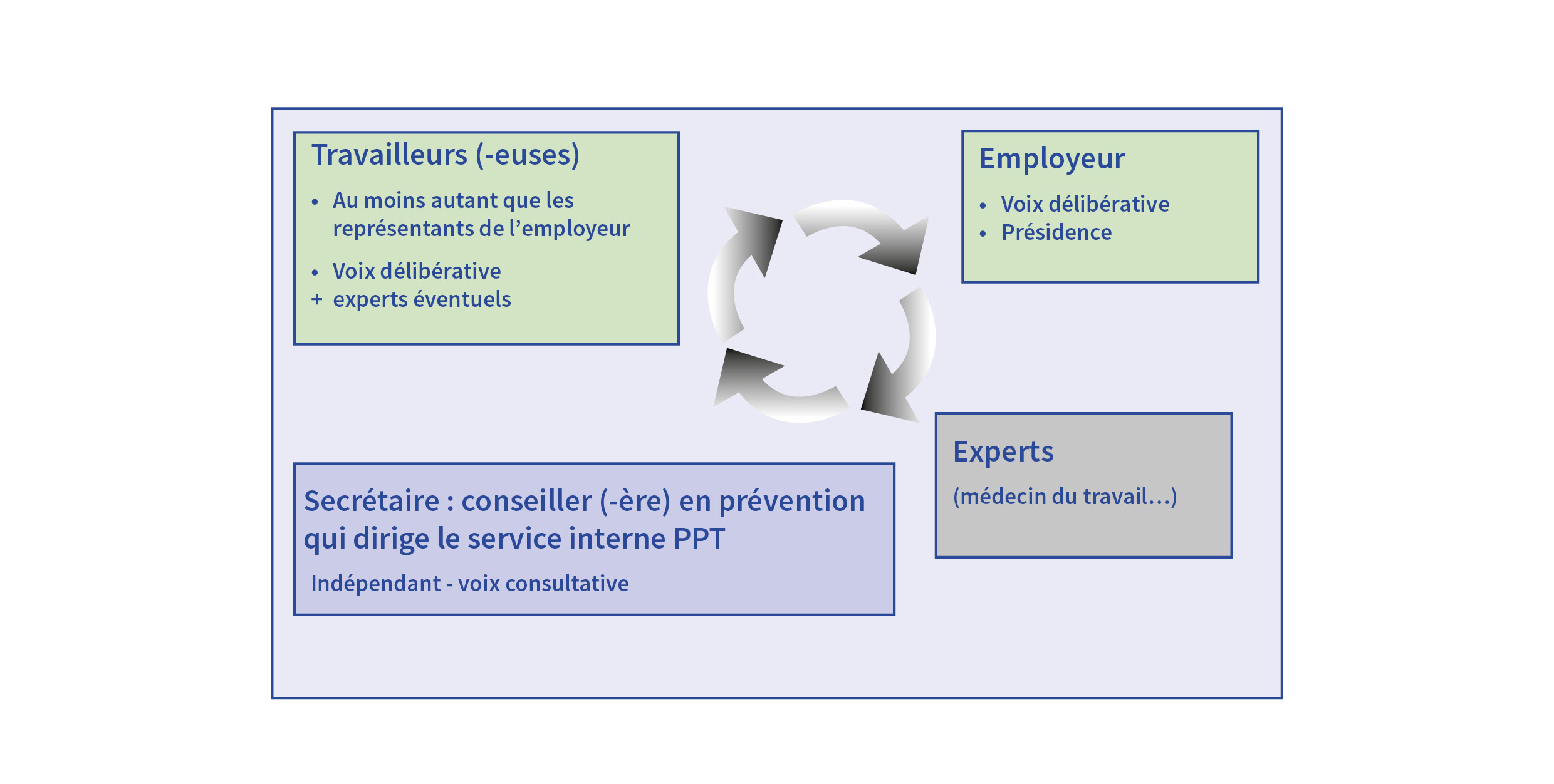 Composition CPPT