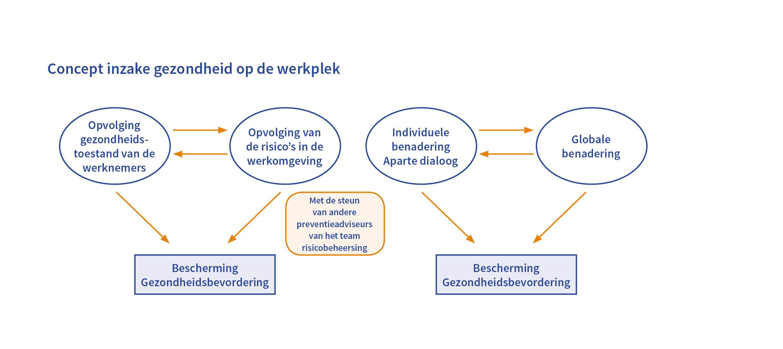 Concept inzake gezondheid op de werkplek